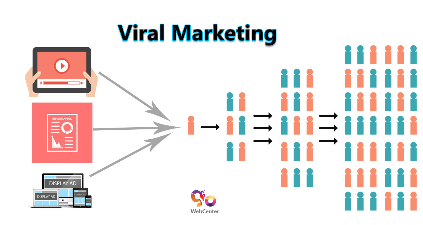 Image result for Viral Marketing