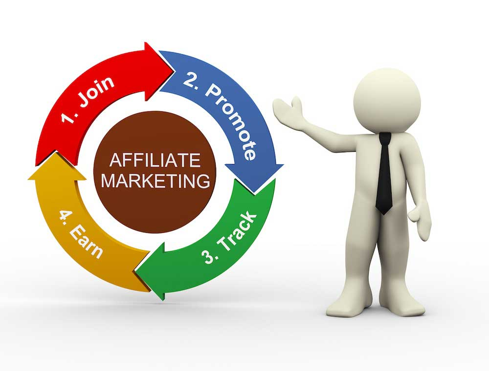 Affiliate Marketing websites